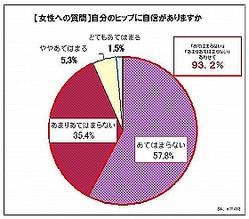 「自分のヒップに自信がない」93.2%