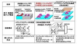今回開発された技術と関連技術、将来像の比較