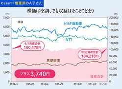 2015年12月、米国が利上げしたため、日本の大企業はその影響で、1〜3月にかけて株価が下がり、3社とも割安な水準で買ったことになる。大企業を長く持つなら、こうしたタイミングは狙い目。