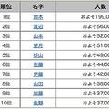 富士山のお膝元「静岡県」に多い名字は全国でも2位のあの名字!