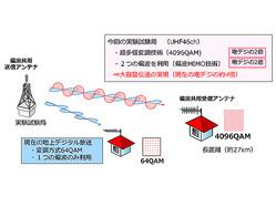 NHK、地上波での8K長距離伝送実験に成功