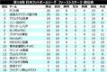 FC大阪が昨季王者ソニーとの乱打戦を制して首位堅守/JFL 1st第10節