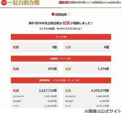 """紅白歌合戦結果に""""モヤモヤ""""の視聴者続出"""