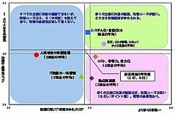 課題の有無(横軸)×改善の必要性(縦軸)のポートフォリオ
