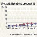 男性の生涯未婚率は20%を突破