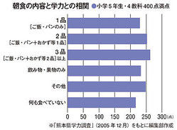 「品数が多い」ほうが好成績。※「熊本県学力調査」(2005年12月)をもとに編集部作成。