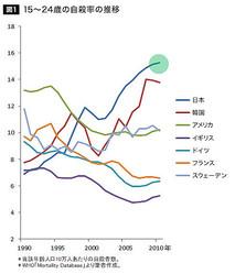 絶望の国 日本は世界一「若者自殺者」を量産している