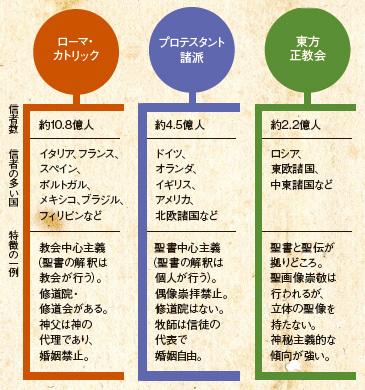 宗教学者・島田裕巳がキリスト教を解説!