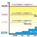 格安SIMの価格競争が過熱 「FREETEL」が月額299円のプランを発表