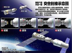 中国は1日午前6時58分(日本時間)、無人の宇宙飛行船「神舟8号」の打ち上げに成功した。神舟8号は午前7時20分までに予定の軌道に乗ったことが確認された。神舟8号は9月29日に打ち上げた無人宇宙実験室「天宮1号」とのドッキングを目指す。