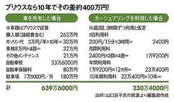 プリウスなら10年でその差約400万円!