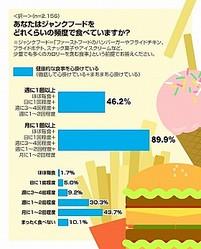 「ジャンクフード月1回は食べる」人が9割近く