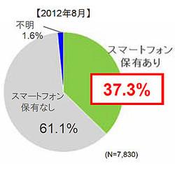 スマートフォン保有率、順調に増加を続け37.3%に - 博報堂DY調査