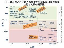 アメリカ人音大生100人の「日本の音楽分析」が的確過ぎると話題! 日本人より詳しい!