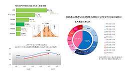 円グラフ/音声通話SIMの男女比=MMD研究所が2017年1月23日に実施した第4回MVNO勉強会の発表資料より