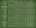 第97回全国高校野球選手権大会 8月9日(第4日)試合結果