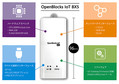 OpenBlocks IoT BX5