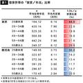 東京の若年世帯は収入の半分が家賃…未婚率を上げている?