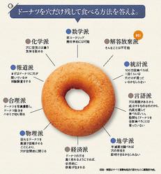 ドーナツを穴だけ残して食べる方法を答えよ。(PIXTA=写真)