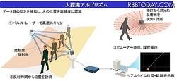 「人流計測ソフトウェア」の計測に使われるレーザー・センサーの人体認識アルゴリズムのイメージ。赤外線レーザーを使っていることで、暗闇でも人の検知が可能で、一般的な可視光の監視カメラではカバーできなかった環境下や広域での人の検知も可能な点が特徴となる(画像は公式Webサイトより)
