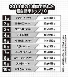 2014年に売れた軽自動車ランキング