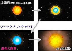 狙うは超新星の「ショックブレイクアウト現象」 - 木曽観測所の新計画始動