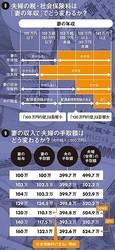 図8夫婦の税・社会保険料は「妻の年収」でどう変わるか?/図9妻の収入で夫婦の手取額はどう変わるか?