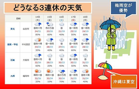梅雨明け 時期 関東