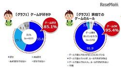 ゲームが好きか、家庭でのゲームの利用 画像:朝日学生新聞社による家庭で遊ぶゲームについてのアンケート調査