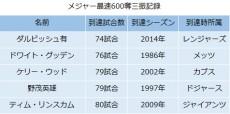 【表】メジャー催促600奪三振記録