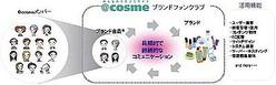 @cosmeがコミュニティスペースを刷新 ショッピング機能を追加