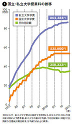 大学の学費が高騰を続ける2つの理由