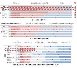 日本では「歯周病」の認知度、「感染症」への恐怖心が先進各国で抜きん出て高いものの、正しいオーラルケアに対する知識が不足している。