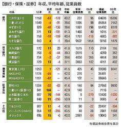 【銀行・保険・証券】年収、平均年齢、従業員数