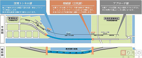 トンネル 作り方 海底