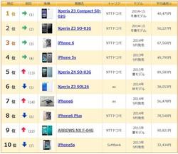 Xperia Z3系が1か月で1割以上も高騰! 中古Z3やZ3 Compact購入はラストチャンスか