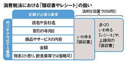 消費税法における「領収書やレシート」の扱い