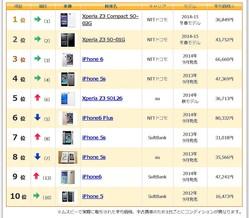 iPhone(au・ソフトバンク版)が値下がり!Apple Music需要で価格があがる前が狙い目か 6月の中古スマホランキング