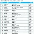 日本人が間違いやすいTOEFL英単語ランキング 3位「furtive」2位「revile」1位は?