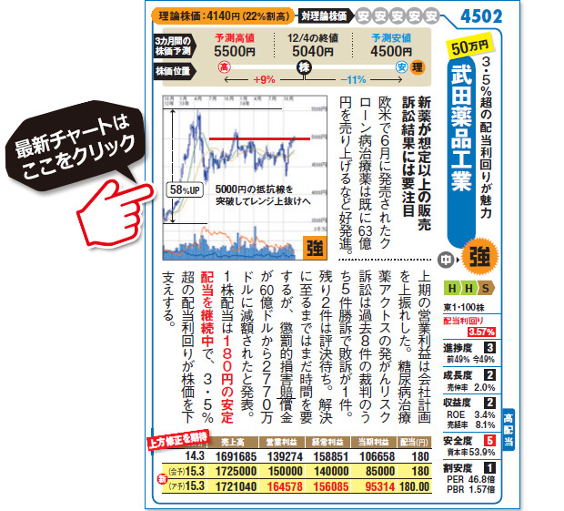 武田薬品工業 株価