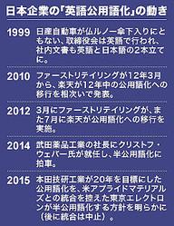 日本企業の「英語公用語化」の動き