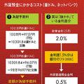 外貨預金にかかるコスト(豪ドル、ネットバンク)