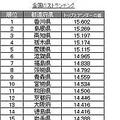 おっぱいが大きい県2位は島根! 全国バストランキング—ダイアナ調べ
