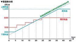 """2016年4月からの新料金体系で、上限1300円ながら大都市近郊区間の高速と同等の料金水準に""""値上げ""""される首都高(画像出典:首都高速道路)。"""