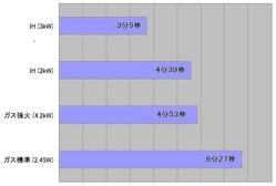 湯沸かし時間の比較