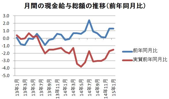 調査 毎月 勤労 統計 毎月勤労統計調査 :