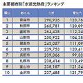 月平均で1.1万円 神戸市の水道光熱費が日本一安い理由