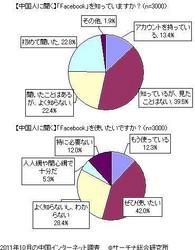 1日、米フェイスブックがIPO(新規株式公開)を申請した。世界最大規模のSNSであるフェイスブックの上場申請は、中国国内のメディアでも大きく報じられた。数年前から、Facebookの中国上陸がまことしやかに伝えられていたこととも無関係ではない。
