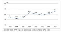 韓国国民8割以上「韓国人であることが誇らしい」
