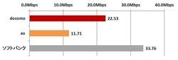 工事不要の自宅で使えるモバイルWi-Fiは「ソフトバンク」が最速